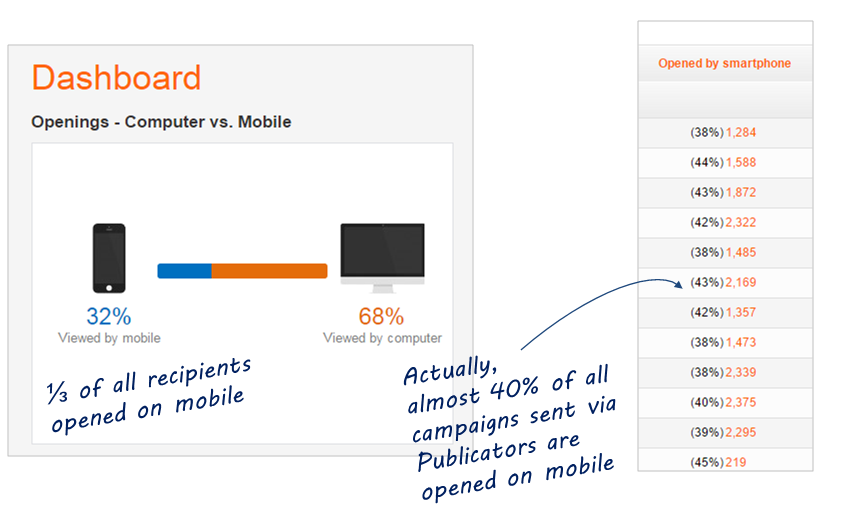 Mobile-responsive Email Marketing: What You Need To Know